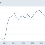 Missouri Commercial Real Estate Price Peak?